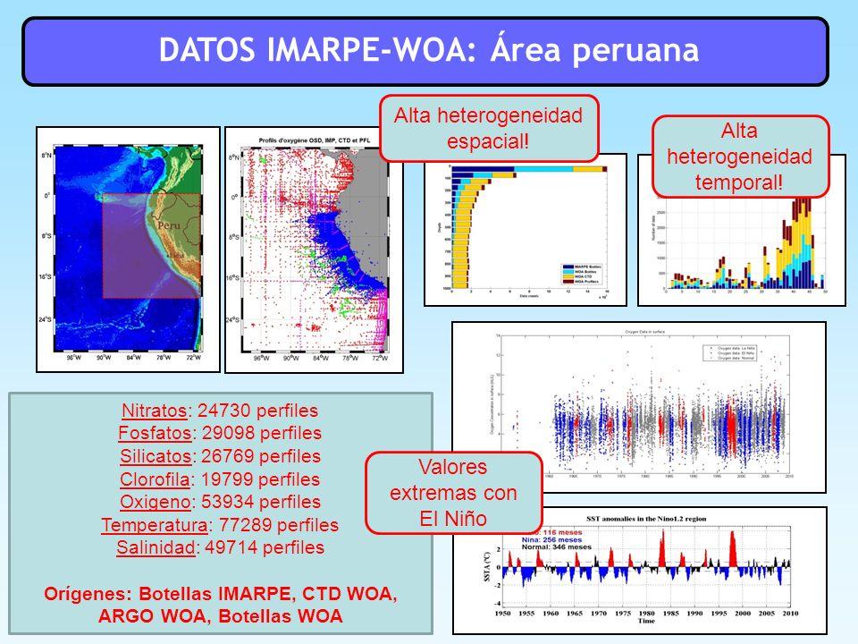 DATOS IMARPE-WOA: Área peruana