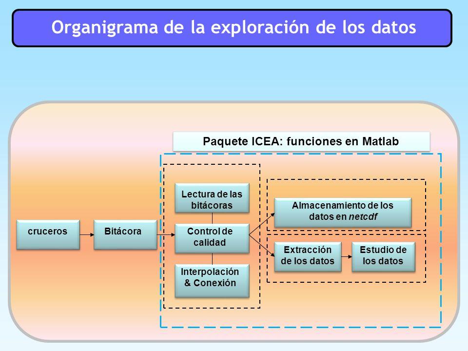 Organigrama de la exploración de los datos