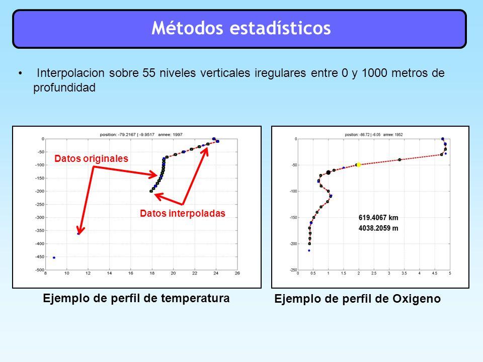 Ejemplo de perfil de temperatura