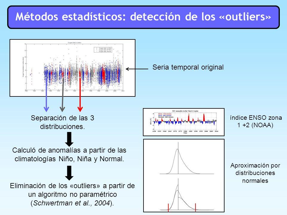 Métodos estadísticos: detección de los «outliers»