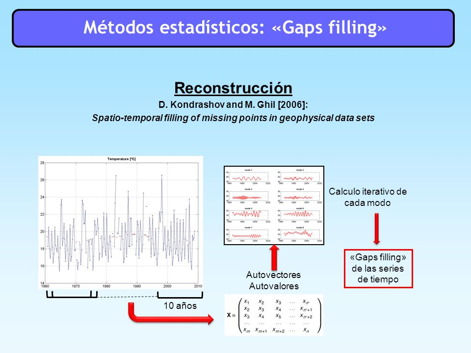 Métodos estadísticos: «Gaps filling»