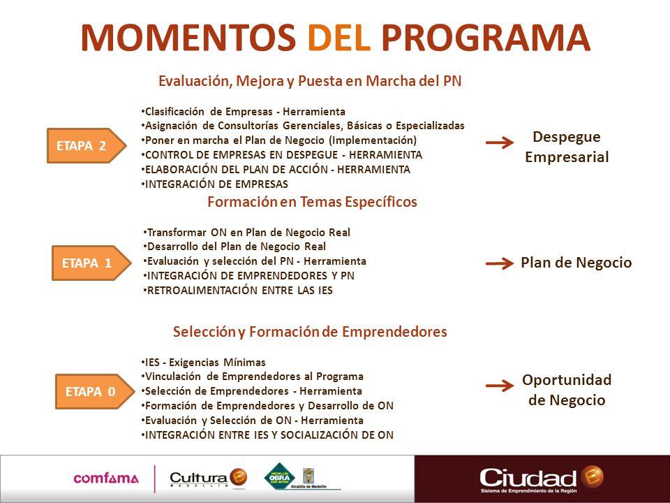 MOMENTOS DEL PROGRAMA Despegue Empresarial Plan de Negocio Oportunidad