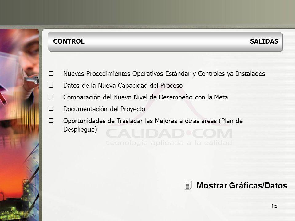 4 Mostrar Gráficas/Datos CONTROL SALIDAS