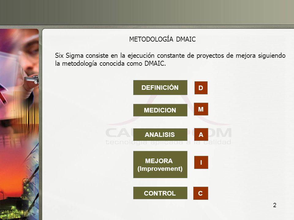 METODOLOGÍA DMAIC Six Sigma consiste en la ejecución constante de proyectos de mejora siguiendo la metodología conocida como DMAIC.