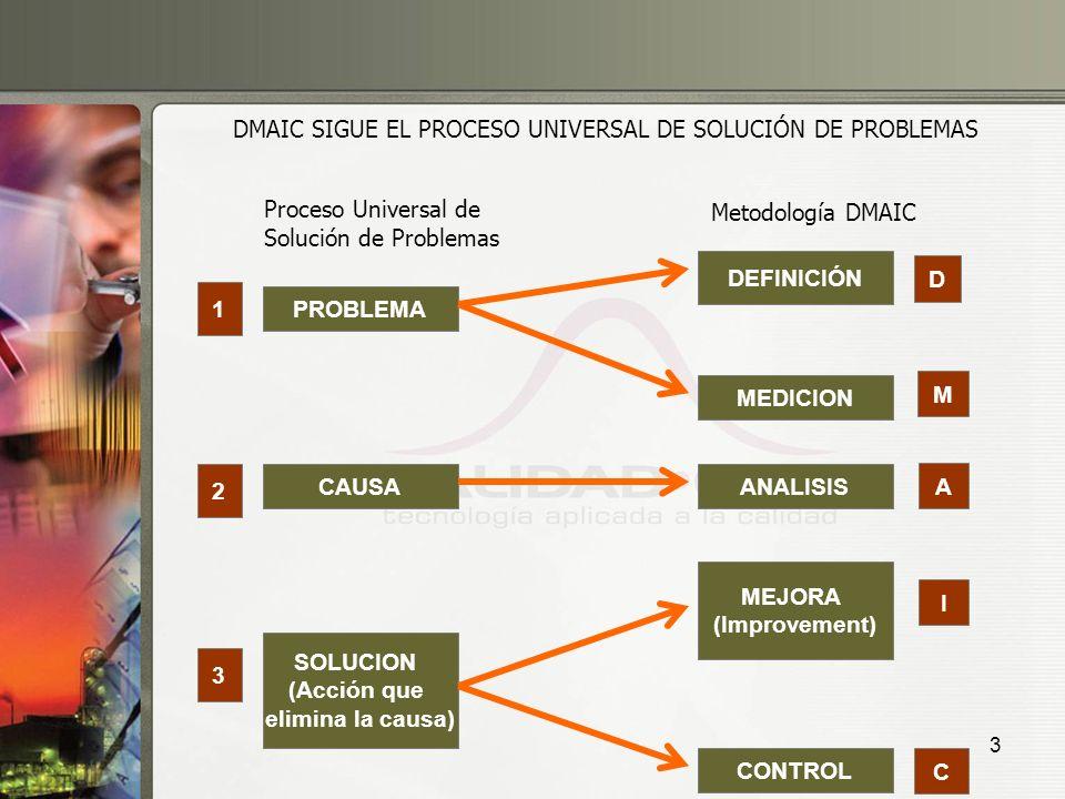 DMAIC SIGUE EL PROCESO UNIVERSAL DE SOLUCIÓN DE PROBLEMAS
