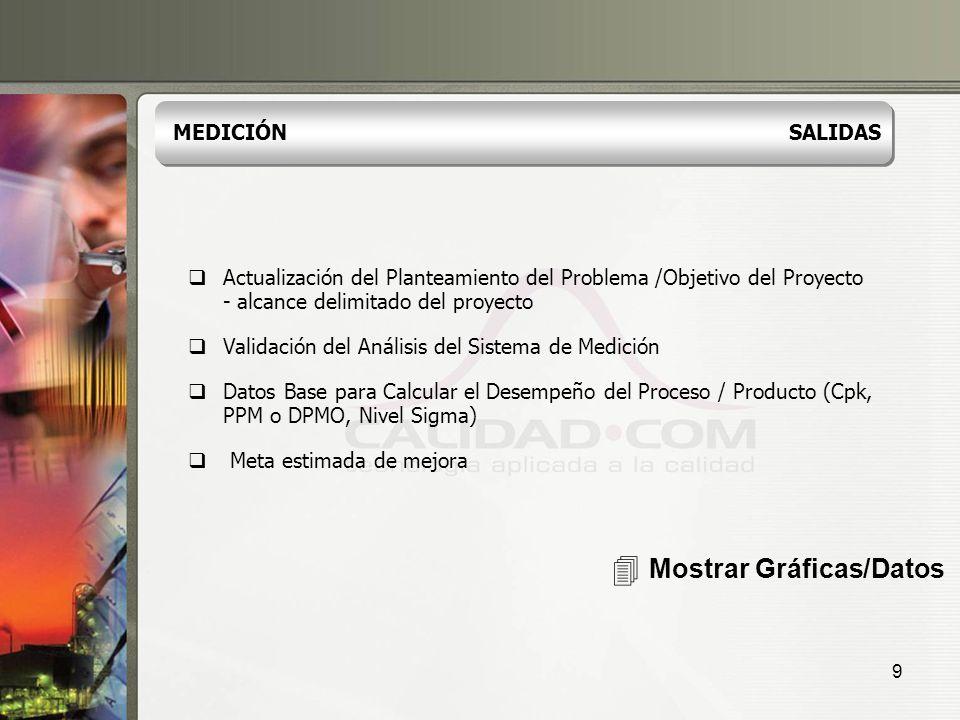 4 Mostrar Gráficas/Datos MEDICIÓN SALIDAS