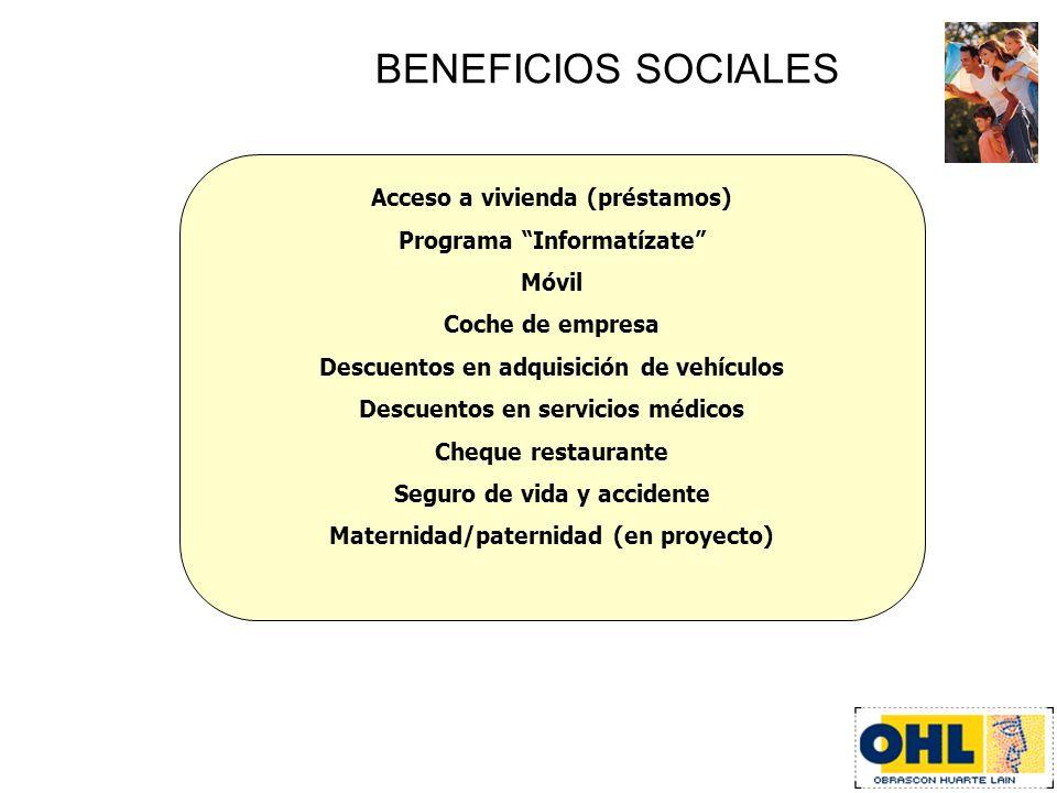 BENEFICIOS SOCIALES Acceso a vivienda (préstamos)