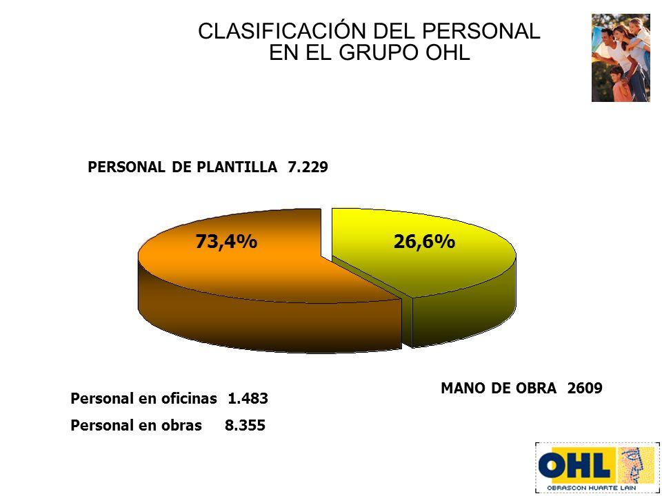 CLASIFICACIÓN DEL PERSONAL EN EL GRUPO OHL