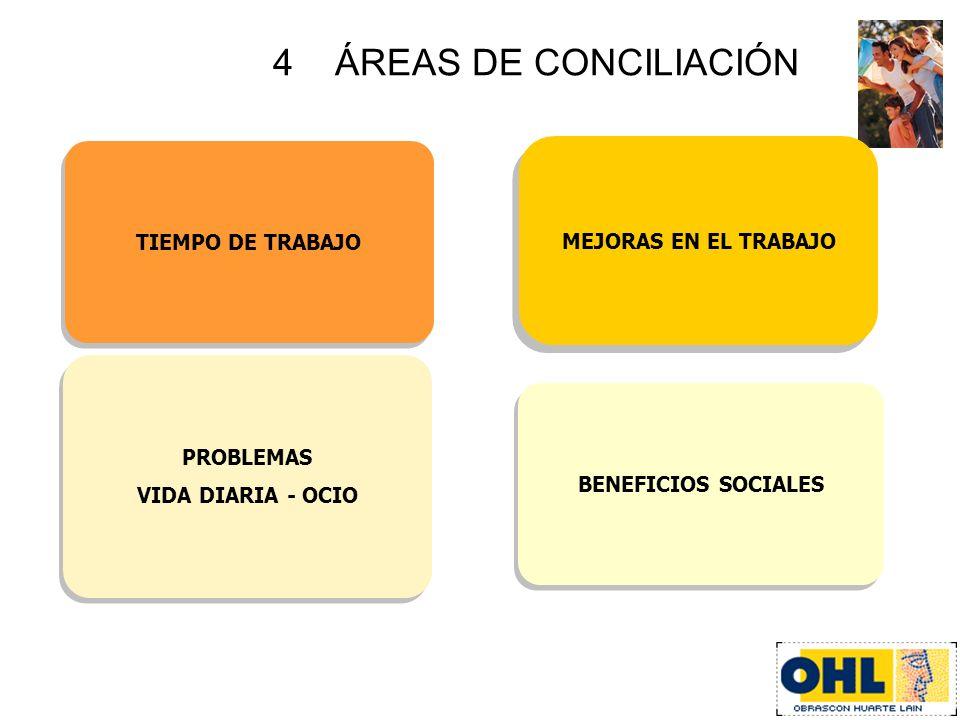 4 ÁREAS DE CONCILIACIÓN MEJORAS EN EL TRABAJO TIEMPO DE TRABAJO