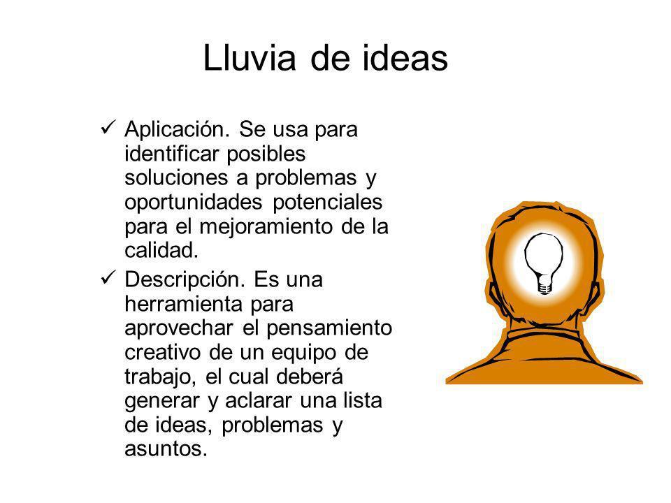 Lluvia de ideas Aplicación. Se usa para identificar posibles soluciones a problemas y oportunidades potenciales para el mejoramiento de la calidad.