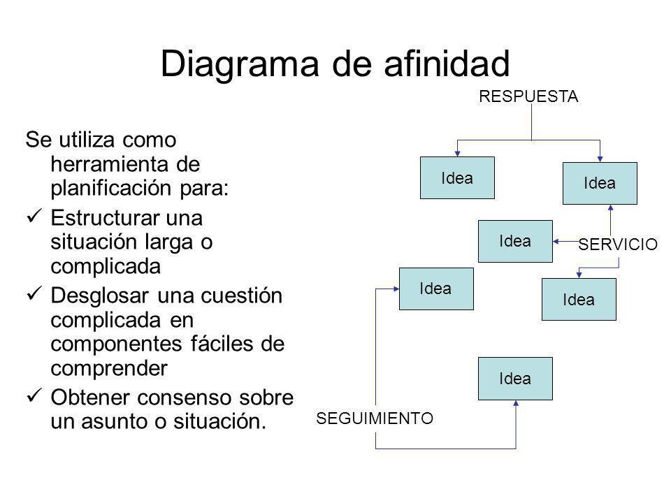 Diagrama de afinidad RESPUESTA. Se utiliza como herramienta de planificación para: Estructurar una situación larga o complicada.
