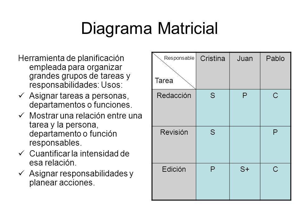 Diagrama Matricial Herramienta de planificación empleada para organizar grandes grupos de tareas y responsabilidades: Usos: