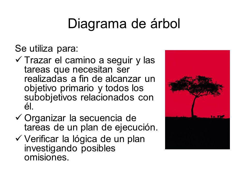 Diagrama de árbol Se utiliza para: