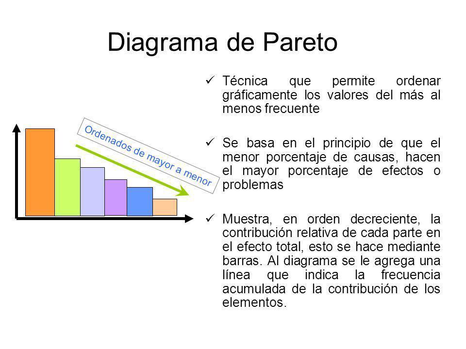 Diagrama de Pareto Técnica que permite ordenar gráficamente los valores del más al menos frecuente.