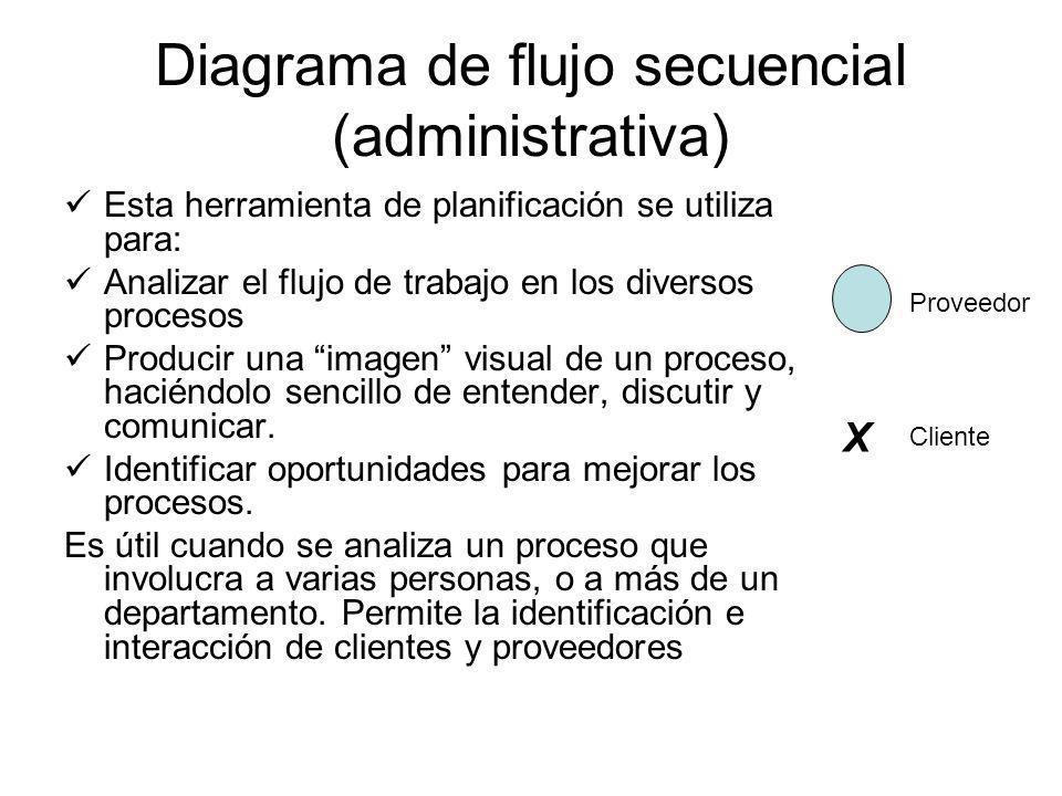 Diagrama de flujo secuencial (administrativa)