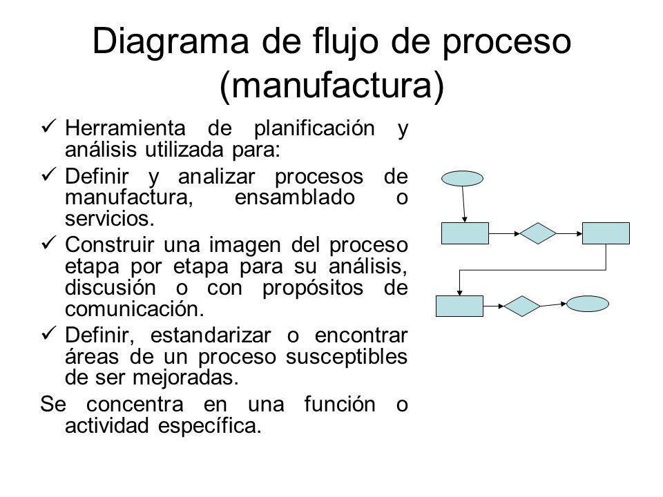Diagrama de flujo de proceso (manufactura)