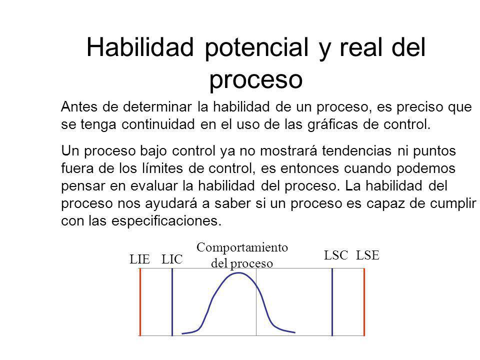 Habilidad potencial y real del proceso