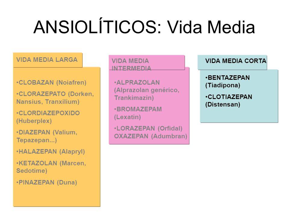 ANSIOLÍTICOS: Vida Media