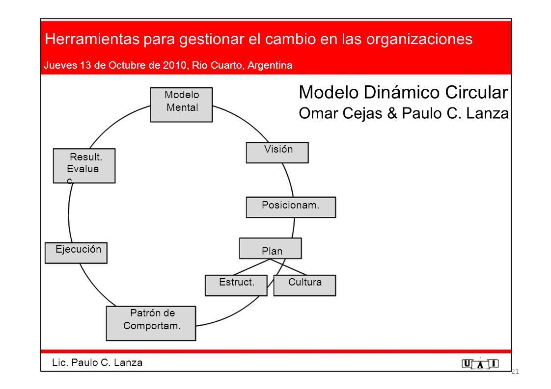 Modelo Dinámico Circular