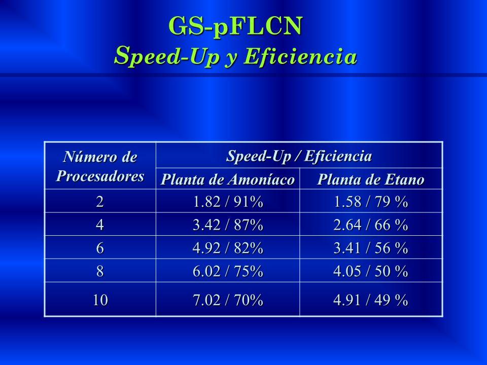 GS-pFLCN Speed-Up y Eficiencia