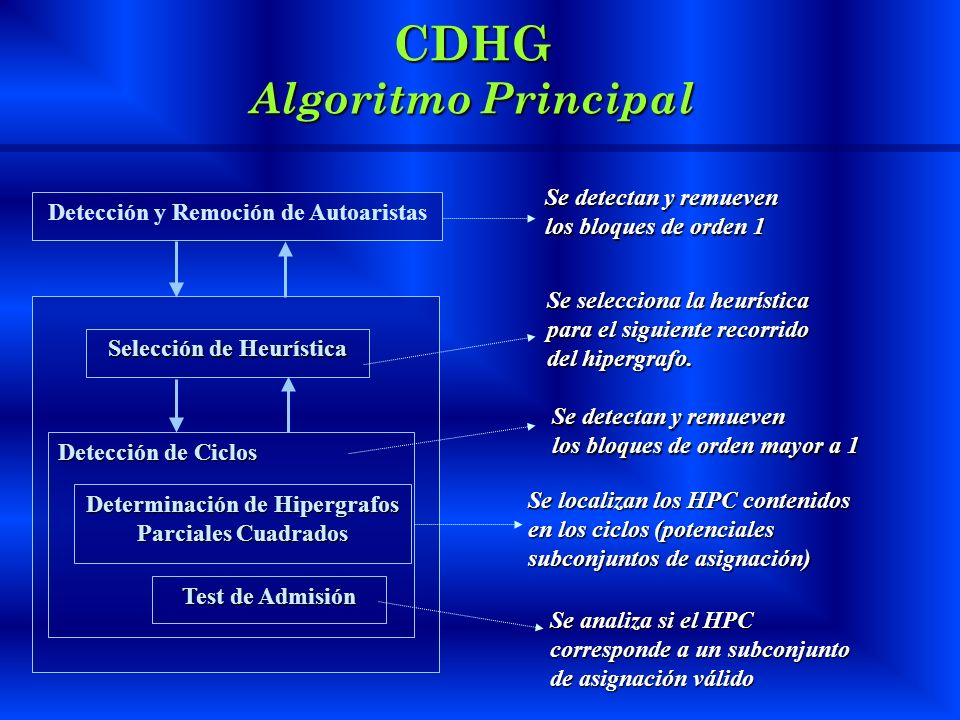 CDHG Algoritmo Principal