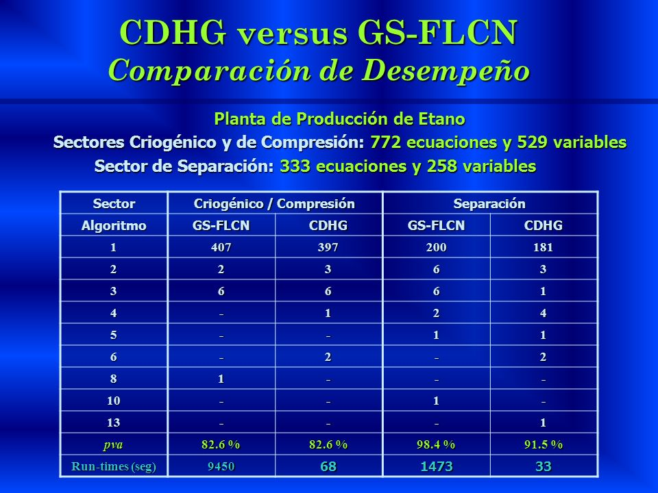 CDHG versus GS-FLCN Comparación de Desempeño