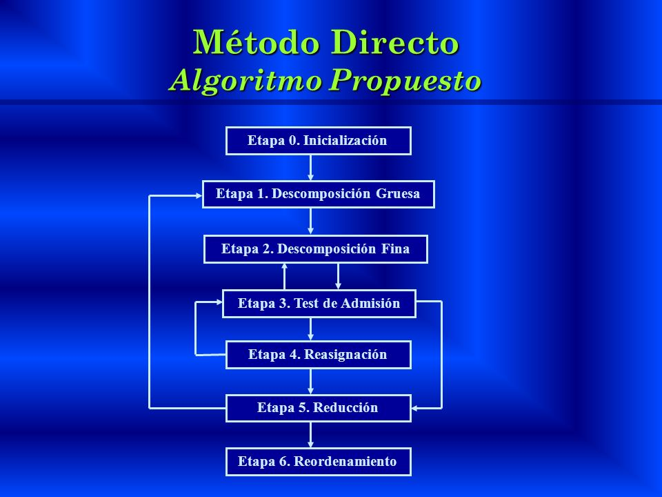 Método Directo Algoritmo Propuesto