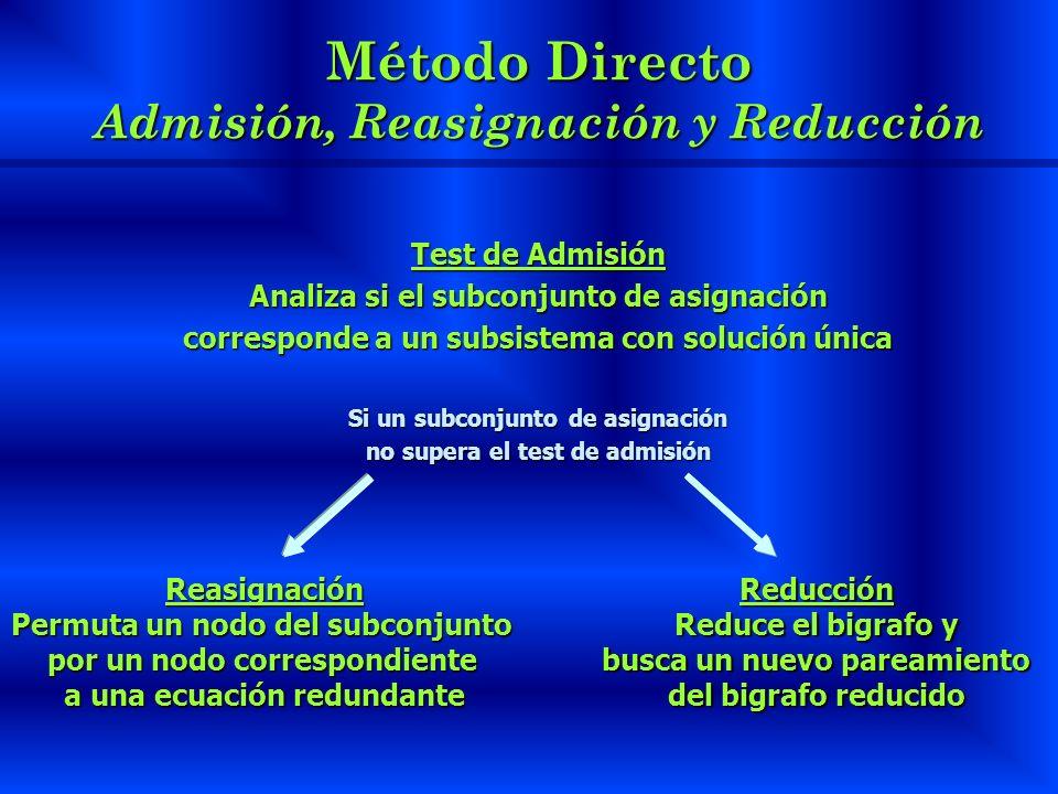 Método Directo Admisión, Reasignación y Reducción