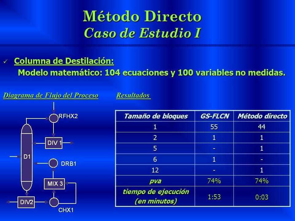 Método Directo Caso de Estudio I