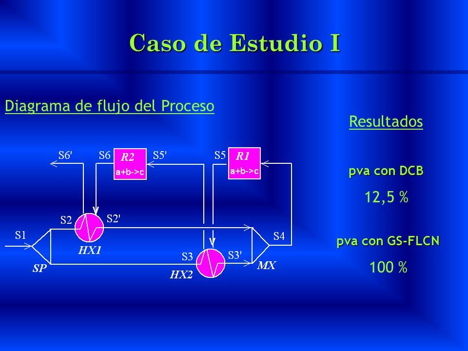 Caso de Estudio I Diagrama de flujo del Proceso Resultados 12,5 %