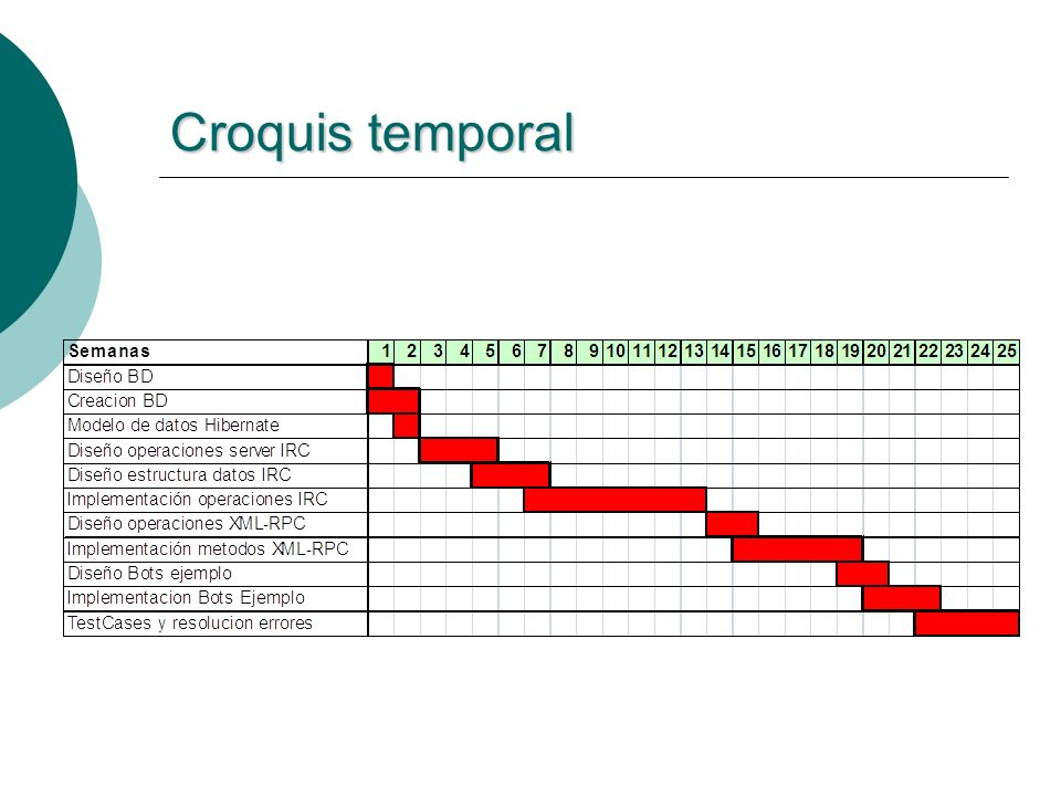 Croquis temporal