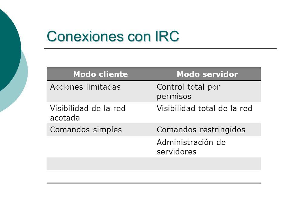 Conexiones con IRC Modo cliente Modo servidor Acciones limitadas
