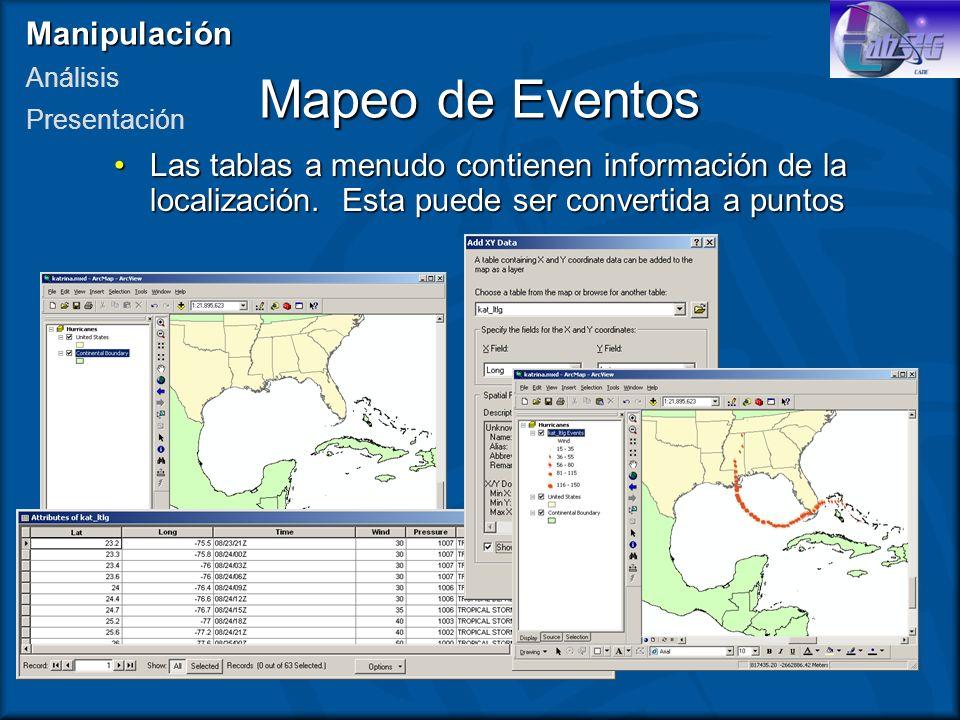 Mapeo de Eventos Manipulación