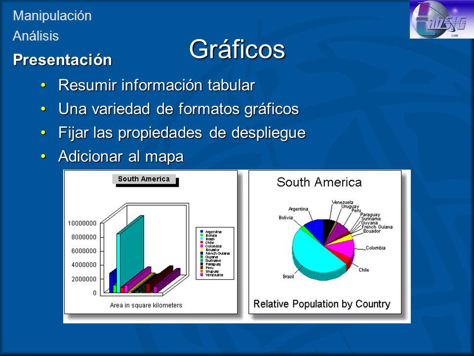 Gráficos Presentación Resumir información tabular