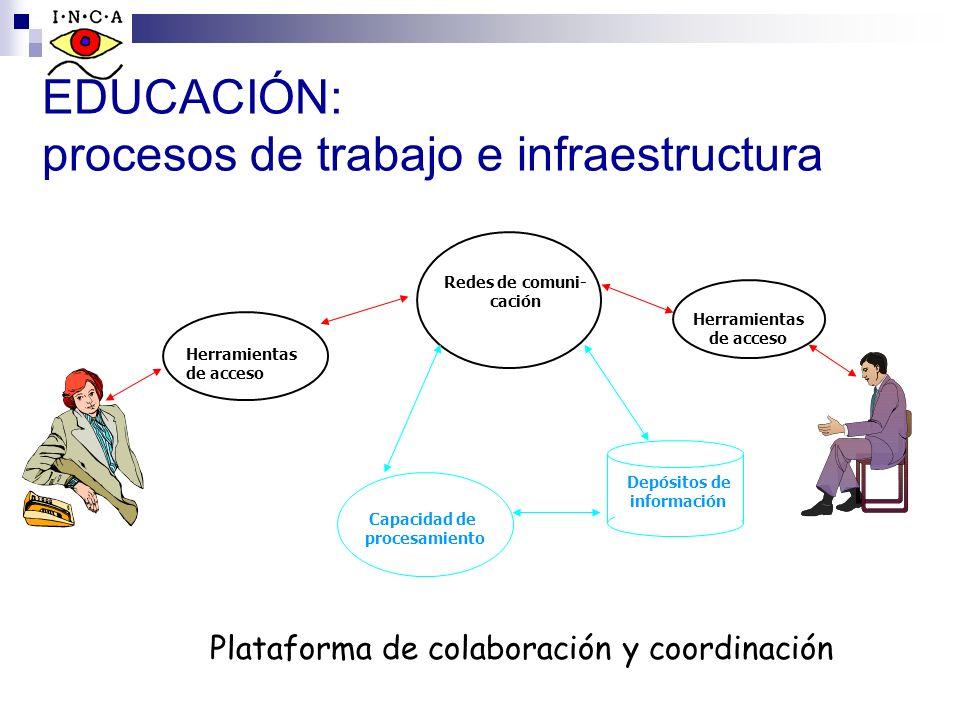 EDUCACIÓN: procesos de trabajo e infraestructura