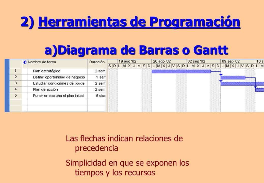 2) Herramientas de Programación