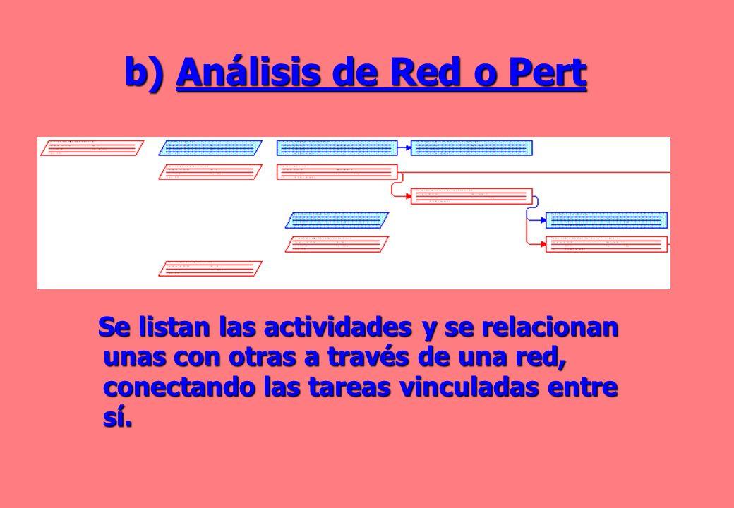 Análisis de Red o Pert Se listan las actividades y se relacionan unas con otras a través de una red, conectando las tareas vinculadas entre sí.
