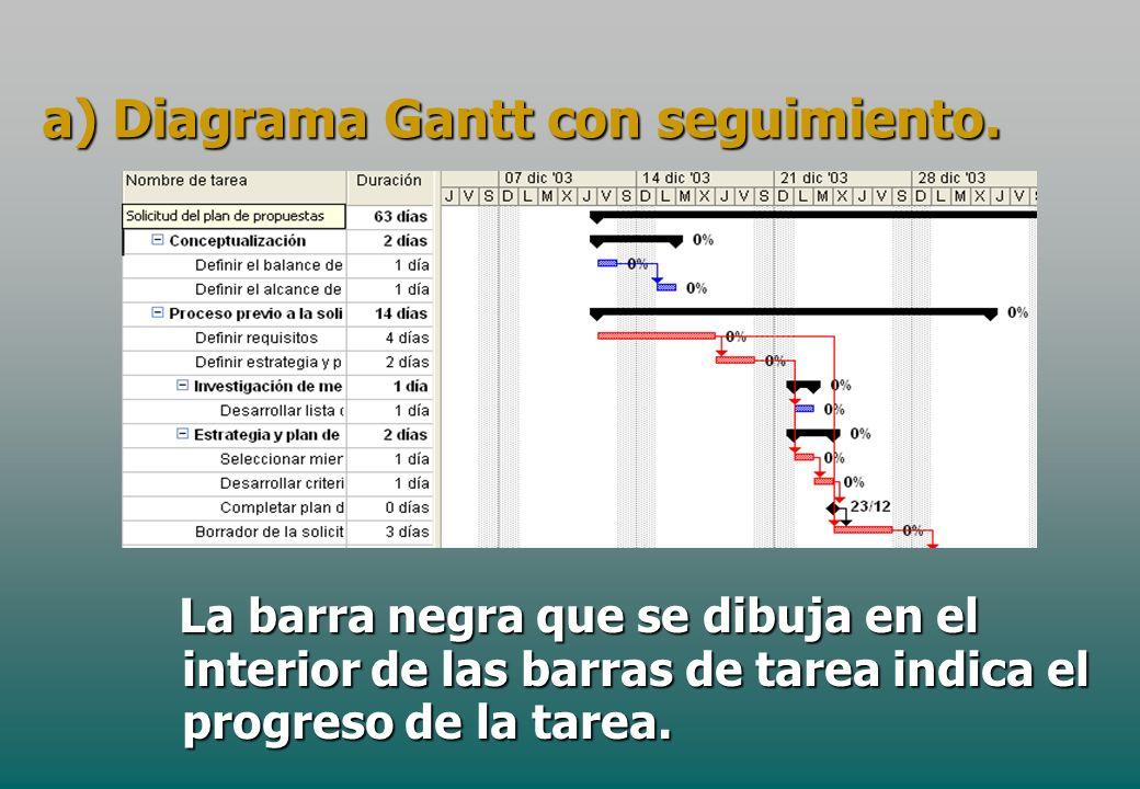 a) Diagrama Gantt con seguimiento.