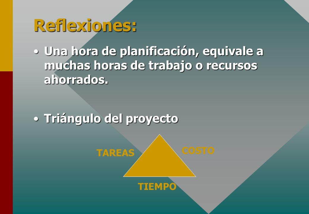 Reflexiones:Una hora de planificación, equivale a muchas horas de trabajo o recursos ahorrados. Triángulo del proyecto.