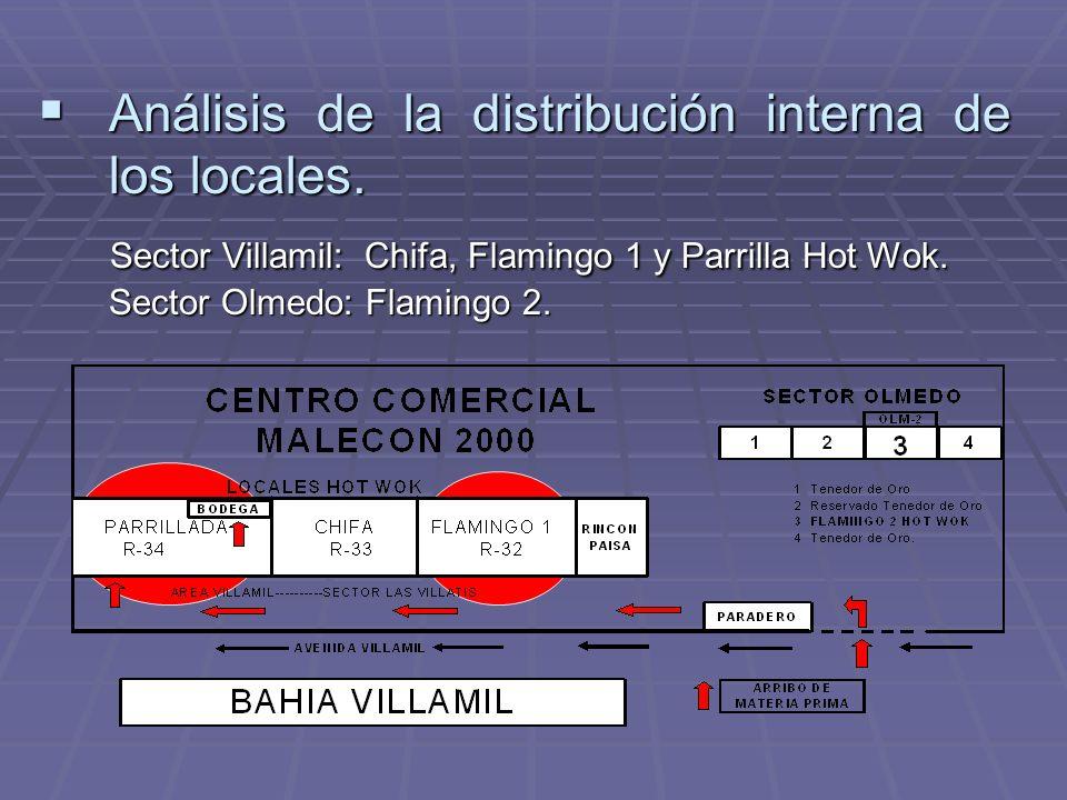 Análisis de la distribución interna de los locales.