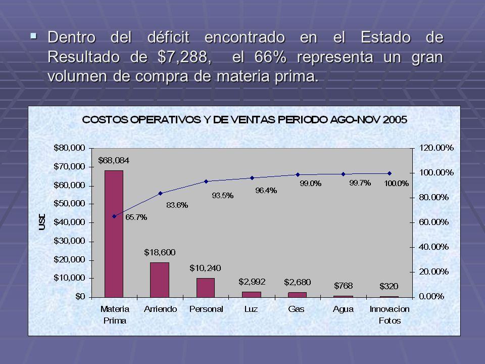 Dentro del déficit encontrado en el Estado de Resultado de $7,288, el 66% representa un gran volumen de compra de materia prima.