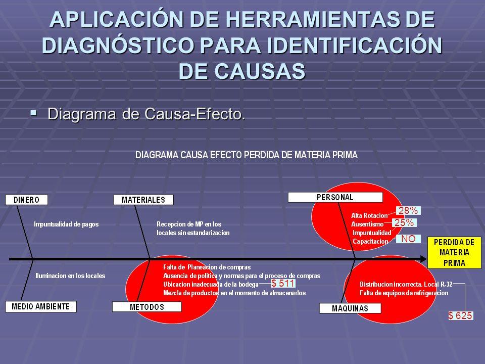 APLICACIÓN DE HERRAMIENTAS DE DIAGNÓSTICO PARA IDENTIFICACIÓN DE CAUSAS