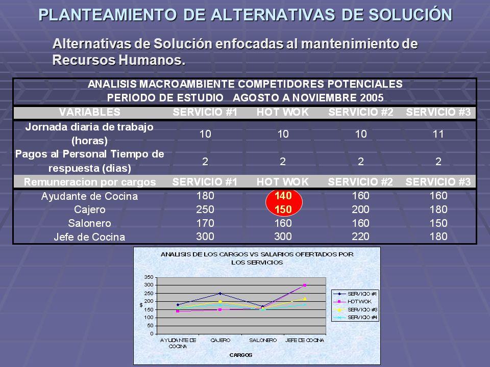 PLANTEAMIENTO DE ALTERNATIVAS DE SOLUCIÓN