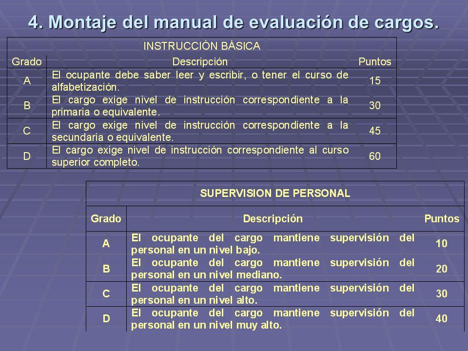 4. Montaje del manual de evaluación de cargos.