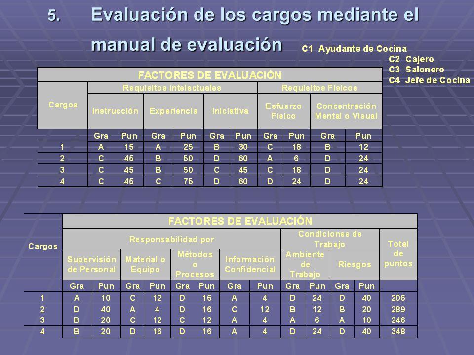 5. Evaluación de los cargos mediante el manual de evaluación