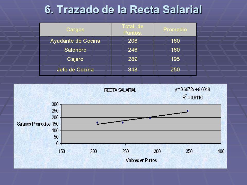 6. Trazado de la Recta Salarial