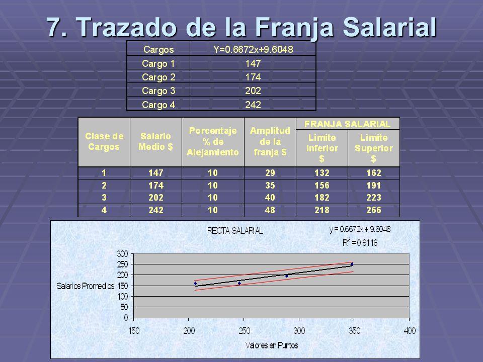 7. Trazado de la Franja Salarial