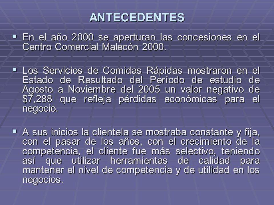 ANTECEDENTES En el año 2000 se aperturan las concesiones en el Centro Comercial Malecón 2000.