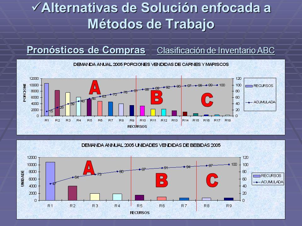 Alternativas de Solución enfocada a Métodos de Trabajo Pronósticos de Compras Clasificación de Inventario ABC