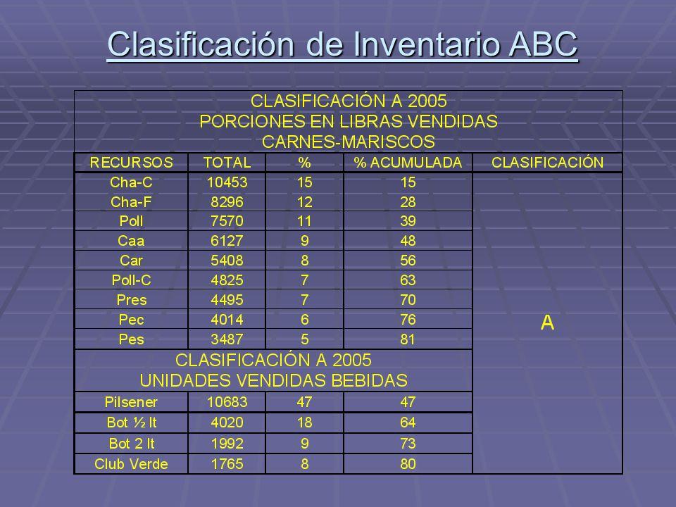 Clasificación de Inventario ABC